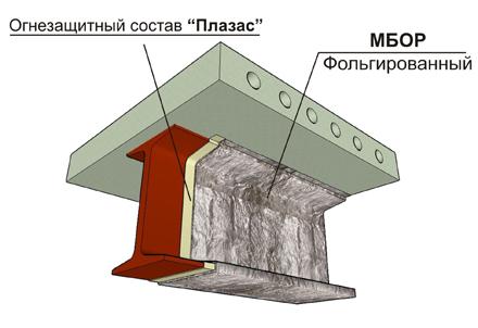 система огнезащиты металлоконструкций ТИЗОЛ ЕТ ПРОФИЛЬ